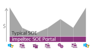 SOE Portal - compare SOE imaging in the cloud with typical SOE